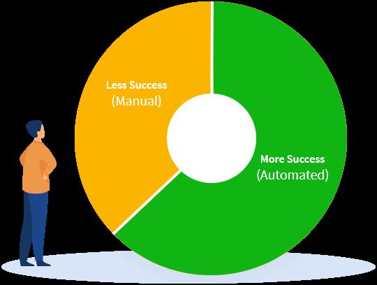 pie-chart-automate-feedback